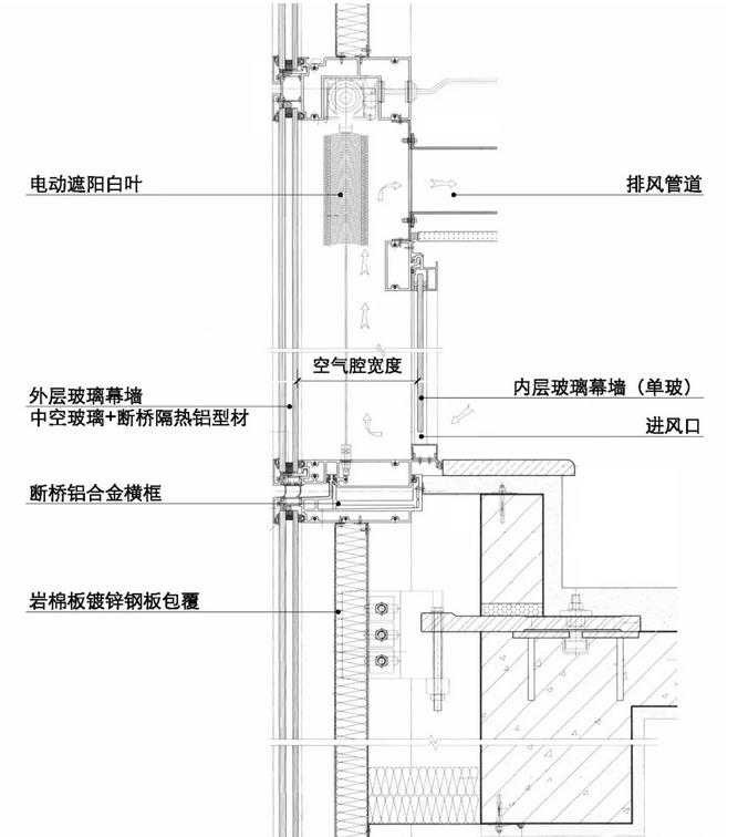 双层幕墙简介 能耗是幕墙自诞生以来就一直面对的问题,只不过早期人们未给予应有的重视罢了。从幕墙的发展来看,为提高墙体的热工性能,玻璃幕墙从单层玻璃、非隔热型材的单层幕墙逐渐向中空玻璃、断桥隔热型材幕墙以及双层通风幕墙发展。同时,为了减少光污染,大面积的高反射率镀膜玻璃应用量在减少,高透明度的中空玻璃应用量在增加。 双层通风幕墙又常被称为双层幕墙、呼吸式幕墙、动态通风幕墙、热通道幕墙等等。 双层通风玻璃幕墙简单地说就是两层玻璃幕墙加上中间空气层,通过系统构造的优化设计和合理配置,双层幕墙可有效提高围护系统的